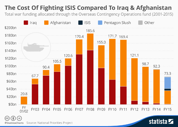 4138_the_cost_of_fighting_isis_compared_to_iraq_and_afghanistan_n600.jpg