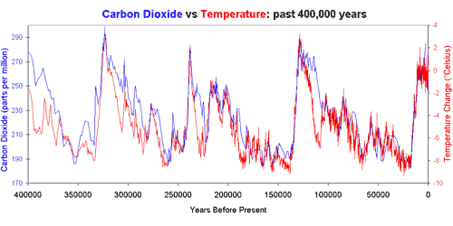 CO2vtemp400Kyears.png