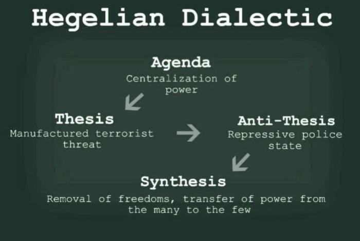 http://freecriticalthinking.org/images/images/HegelianDialectic.700.jpeg